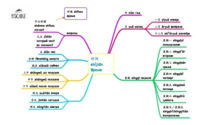 Слова к HSK 1 | Все слова, которые надо знать, чтобы сдать HSK ( схемы Spider-web)