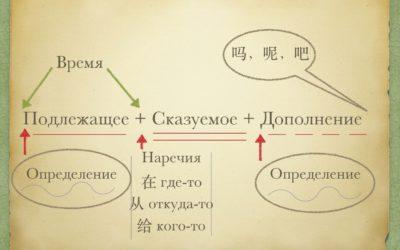 Основа китайской грамматики  или с чего надо начать изучение китайского языка вообще