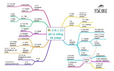 Слова HSK 2 | Все слова, которые надо знать, чтобы сдать HSK (схемы Spider-web)