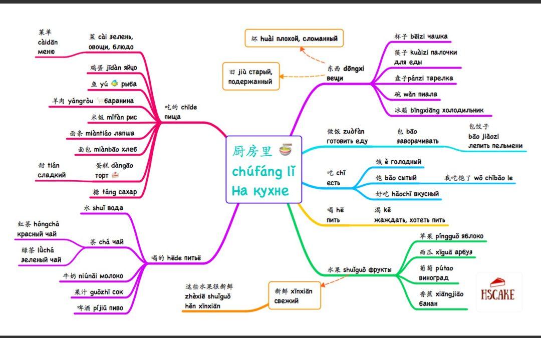 Слова HSK 3 | Все слова, которые надо знать, чтобы сдать HSK (схемы Spider-web)